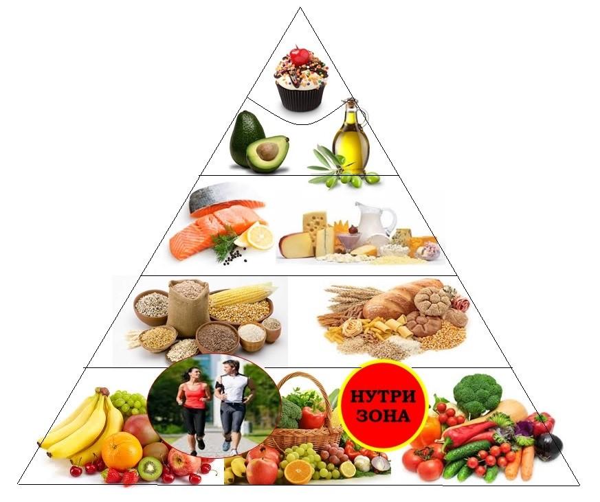 Пирамида на исхрана